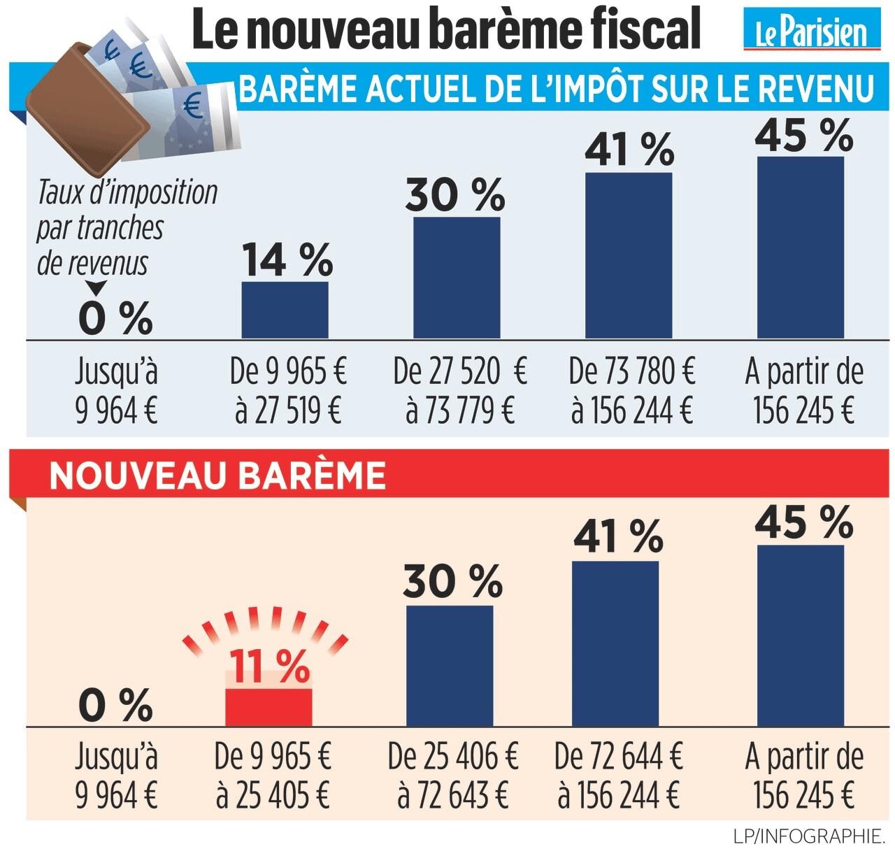 Le-nouveau-barème-fiscal-de-l'impôt-sur-le-revenu-easygp-defiscaliser