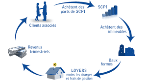 SCPIs'EASYGP-investir-immobilier-part-d-immeuble