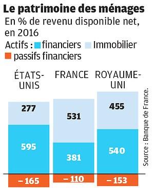 bourse-menages-francais-easygp-gestion de patrimoine