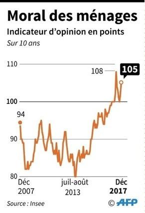 Economie: les foyers français ont peur pour leur futur financier