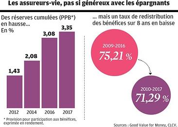assurance vie - fonds euros - placements - easygp