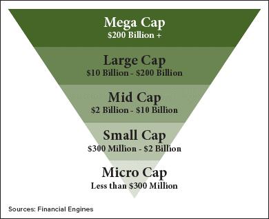 Le Smallcap: entre financement de proximité et recherche de rendement