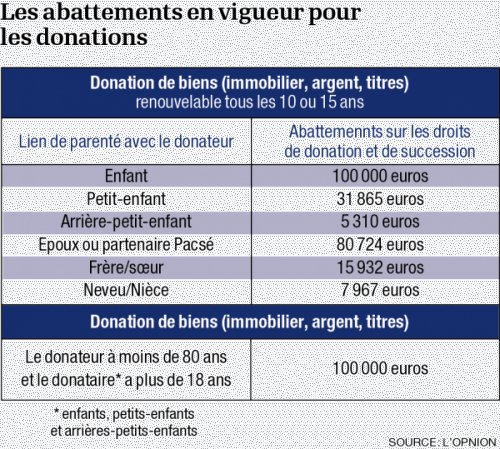 infographie-donation-easygp