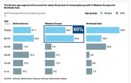 Placements: 3 sociétés qui vont profiter du vieillissement de la population française