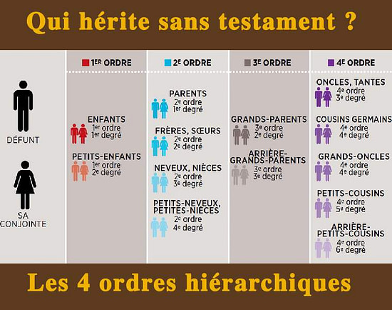 transmission-qui-herite-sans-testament-easygp ?