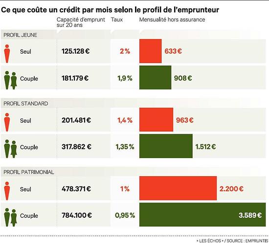 Credit-immobilier-combien-pouvez-vous-emprunter-easygp