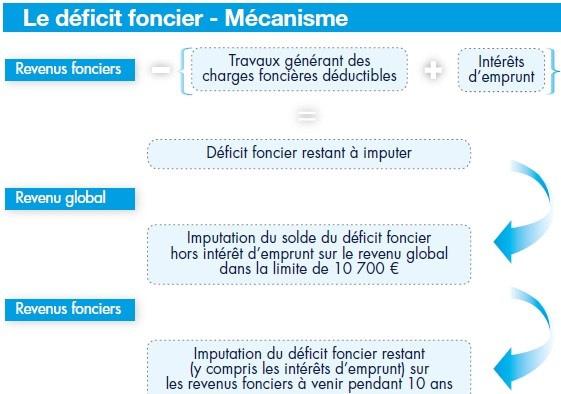 travaux-immobilier-DEFICIT-FONCIER-EASYGP