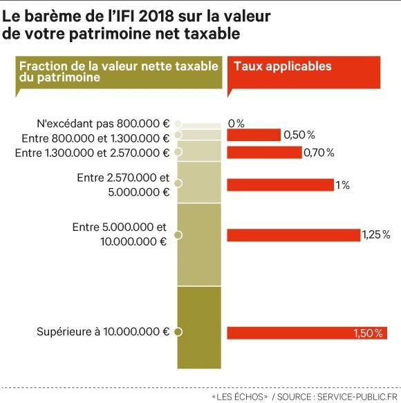 reduction-d'impot-ifi-2018-qui-doit-payer-limpot-sur-la-fortune-immobiliere-web