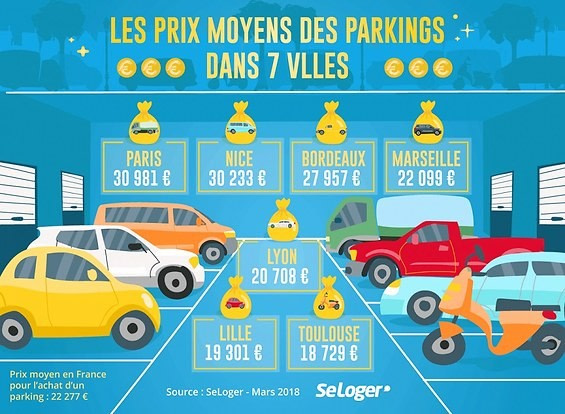 Immobilier: investir dans un parking est plus rentable que de le faire dans une chambre de bonne !