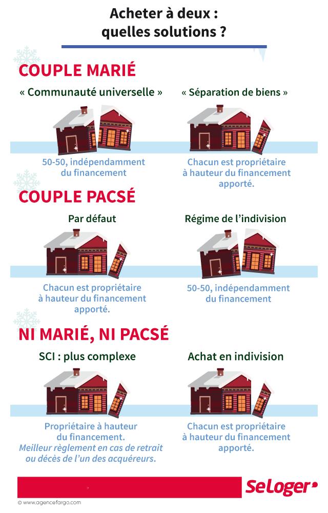 Immobilier: acheter son bien sans se marier, c'est possible !