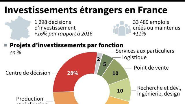 Economie: la confiance des investisseurs étrangers est de retour en France grâce au phénomène Macron