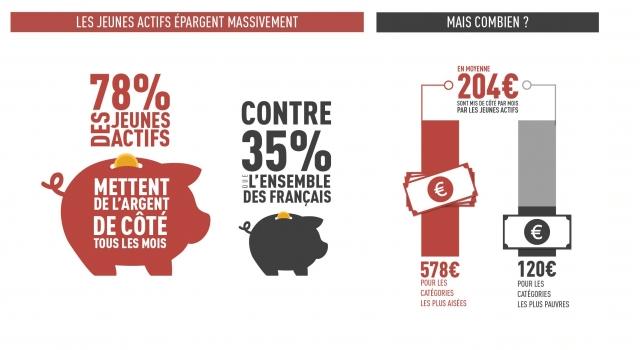 Comment-épargnent-les-jeunes-actifs-français-placements