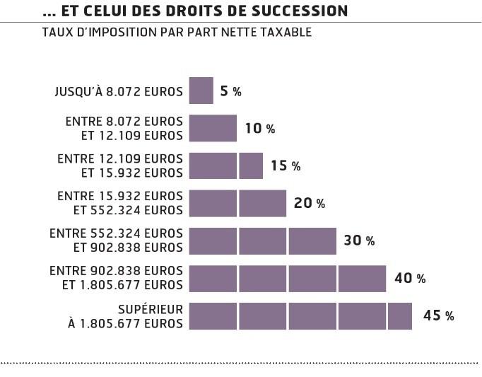 Placements: comment investir quand on a 1000€, 10.000€, 100.000€ ou plus à placer?