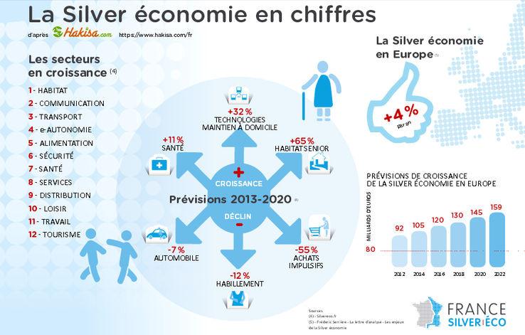 silver economie : 3 sociétés qui développent des solutions  345