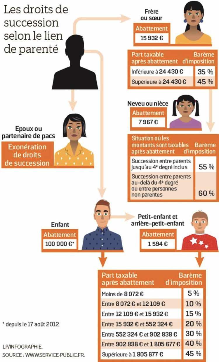 familles-recomposées-droit-succession-easygp