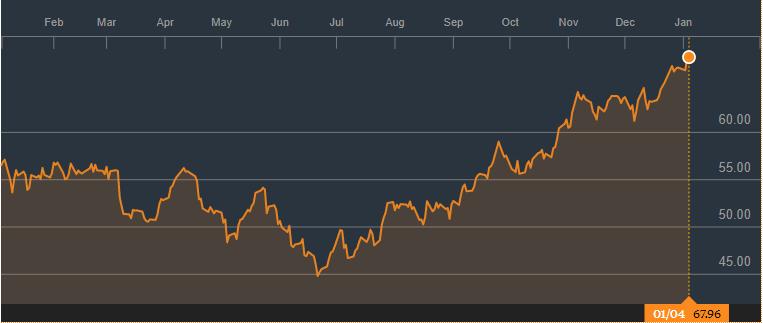 Bourse: comment la hausse du pétrole booste le marché action
