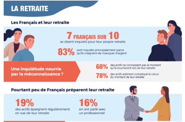 La retraite et les français : une inquiétude nourrie par la méconnaissance ? RE