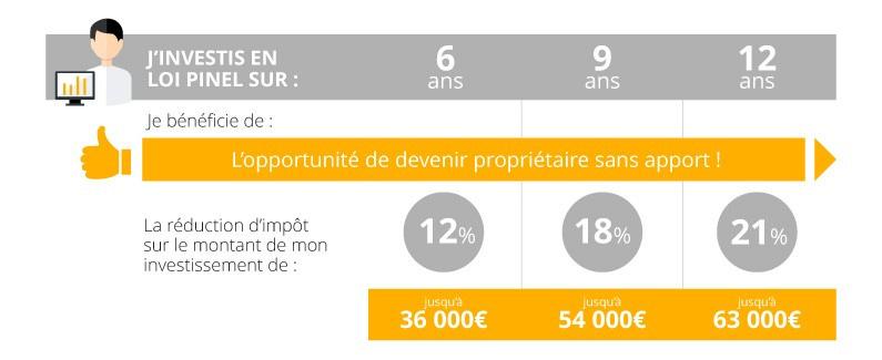 location-meublée-easygp-investir-loipinel-proprietaire-reductiondimpot