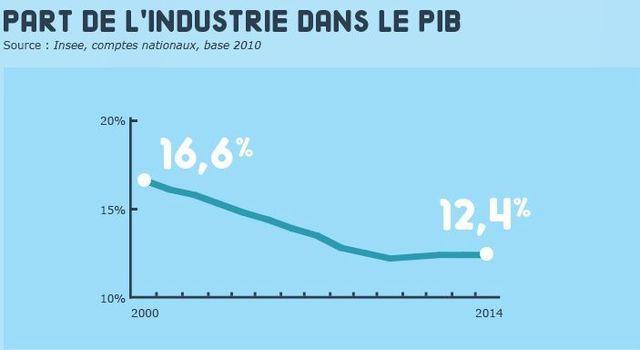 Economie: le gouvernement Macron annonce son grand plan pour l'industrie