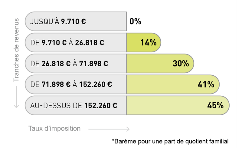 Comment calculer le rendement d'un actif ? 215