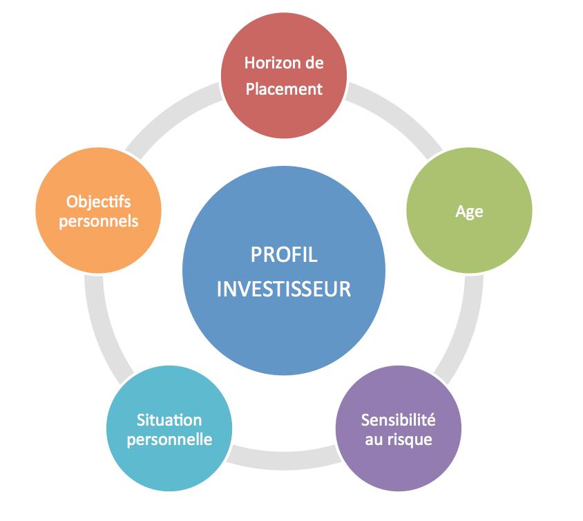 allocation-dactif-Profil-investisseur-easygp