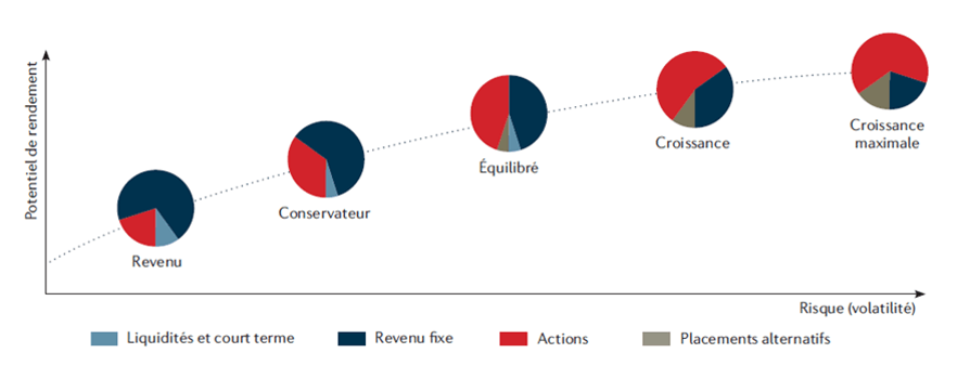 épargner-bonne-pere-de-famille-profil-risque-investisseurs-easygp-gestion-patrimoine