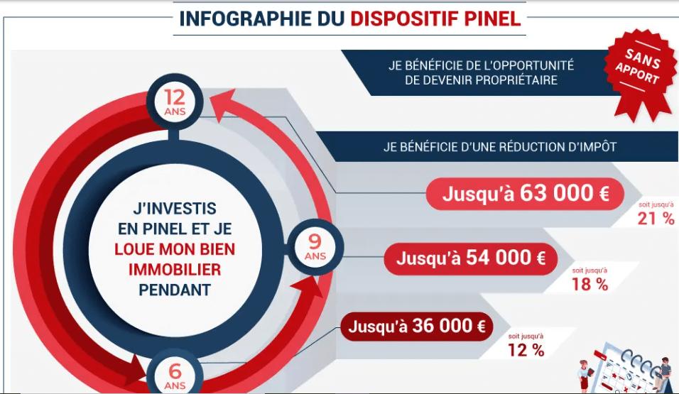Vous-souhaitez-obtenir-une-réduction-d'impôt-pouvant-aller-jusqu'à-63.000€-EASYGP