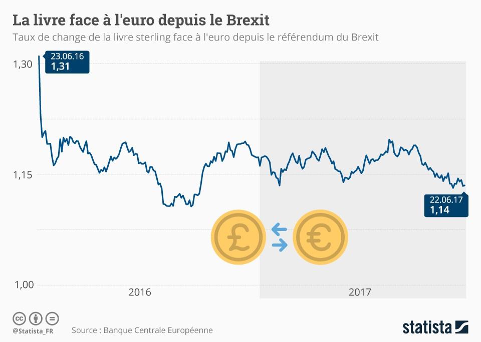 Economie: la facture est salée pour les Britanniques à cause du Brexit